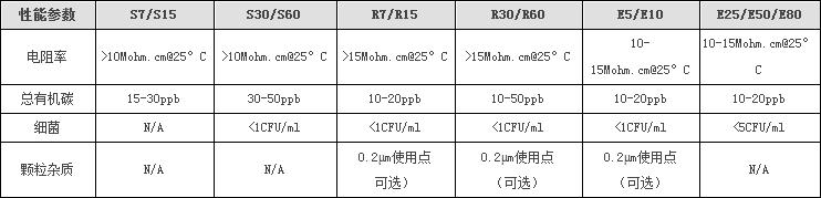 国际标准II级纯水机,产水流速60L/min,ELGA,Option R60