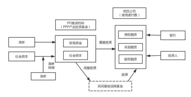 日本PPP产业投资基金运作机制
